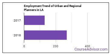 Urban and Regional Planners in LA Employment Trend