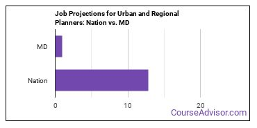 Job Projections for Urban and Regional Planners: Nation vs. MD