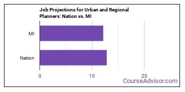 Job Projections for Urban and Regional Planners: Nation vs. MI