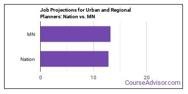 Job Projections for Urban and Regional Planners: Nation vs. MN