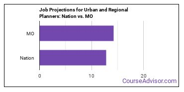 Job Projections for Urban and Regional Planners: Nation vs. MO