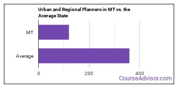 Urban and Regional Planners in MT vs. the Average State