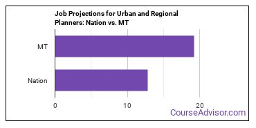 Job Projections for Urban and Regional Planners: Nation vs. MT