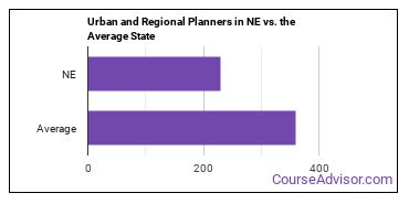 Urban and Regional Planners in NE vs. the Average State