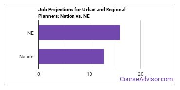 Job Projections for Urban and Regional Planners: Nation vs. NE
