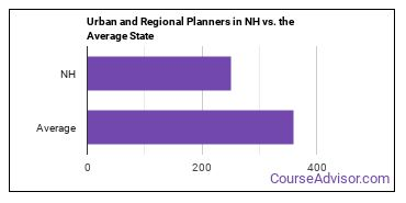 Urban and Regional Planners in NH vs. the Average State