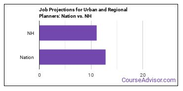 Job Projections for Urban and Regional Planners: Nation vs. NH