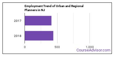 Urban and Regional Planners in NJ Employment Trend