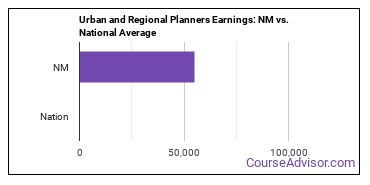Urban and Regional Planners Earnings: NM vs. National Average