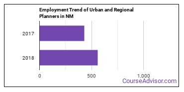 Urban and Regional Planners in NM Employment Trend