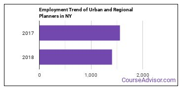 Urban and Regional Planners in NY Employment Trend