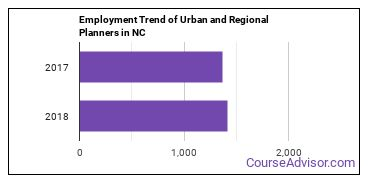 Urban and Regional Planners in NC Employment Trend