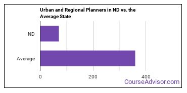 Urban and Regional Planners in ND vs. the Average State