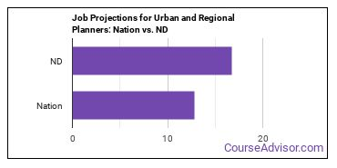 Job Projections for Urban and Regional Planners: Nation vs. ND