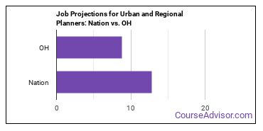Job Projections for Urban and Regional Planners: Nation vs. OH