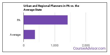 Urban and Regional Planners in PA vs. the Average State