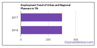 Urban and Regional Planners in TN Employment Trend