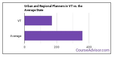Urban and Regional Planners in VT vs. the Average State