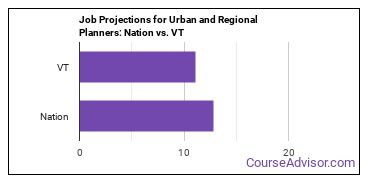 Job Projections for Urban and Regional Planners: Nation vs. VT