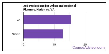 Job Projections for Urban and Regional Planners: Nation vs. VA