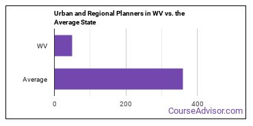Urban and Regional Planners in WV vs. the Average State