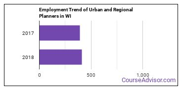 Urban and Regional Planners in WI Employment Trend