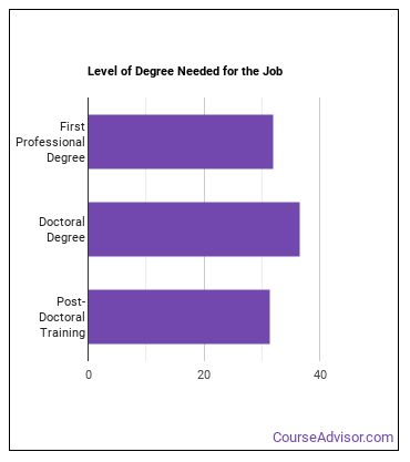 Urologist Degree Level