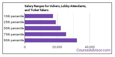 Salary Ranges for Ushers, Lobby Attendants, and Ticket Takers