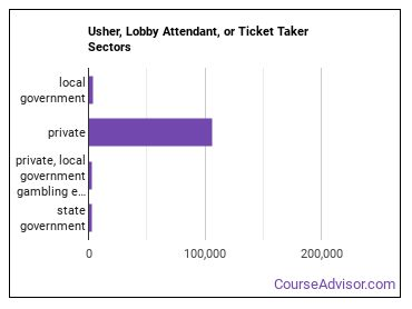 Usher, Lobby Attendant, or Ticket Taker Sectors