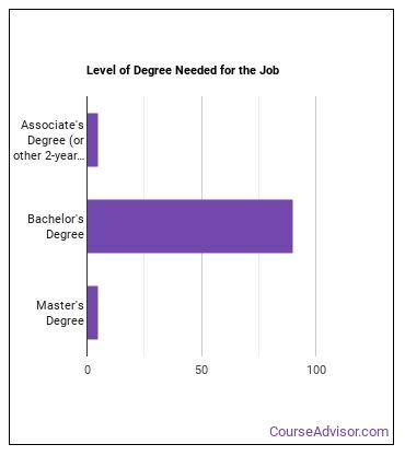 Validation Engineer Degree Level