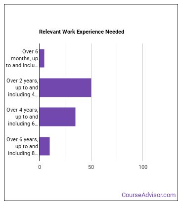 Validation Engineer Work Experience