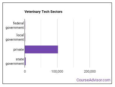 Veterinary Tech Sectors