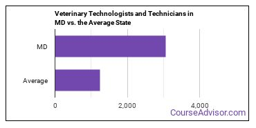 Veterinary Technologists and Technicians in MD vs. the Average State