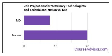Job Projections for Veterinary Technologists and Technicians: Nation vs. MD