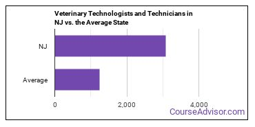 Veterinary Technologists and Technicians in NJ vs. the Average State