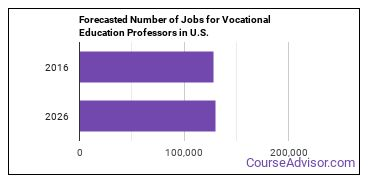 Forecasted Number of Jobs for Vocational Education Professors in U.S.