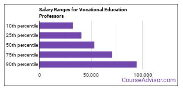Salary Ranges for Vocational Education Professors