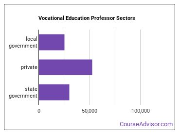Vocational Education Professor Sectors