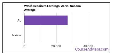 Watch Repairers Earnings: AL vs. National Average