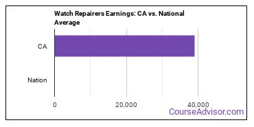 Watch Repairers Earnings: CA vs. National Average