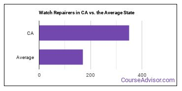 Watch Repairers in CA vs. the Average State