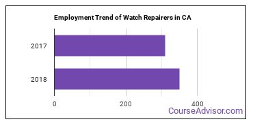 Watch Repairers in CA Employment Trend