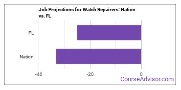 Job Projections for Watch Repairers: Nation vs. FL