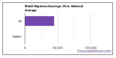 Watch Repairers Earnings: IN vs. National Average