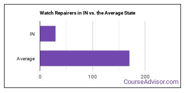 Watch Repairers in IN vs. the Average State