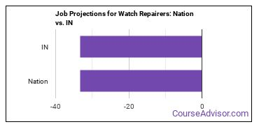 Job Projections for Watch Repairers: Nation vs. IN