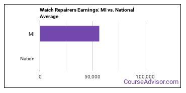 Watch Repairers Earnings: MI vs. National Average