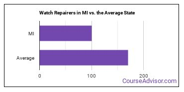Watch Repairers in MI vs. the Average State