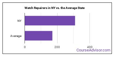 Watch Repairers in NY vs. the Average State