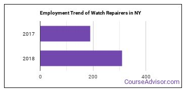 Watch Repairers in NY Employment Trend